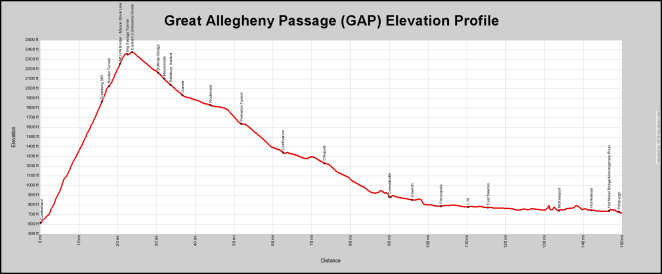 GAP Elevation Profile - Full